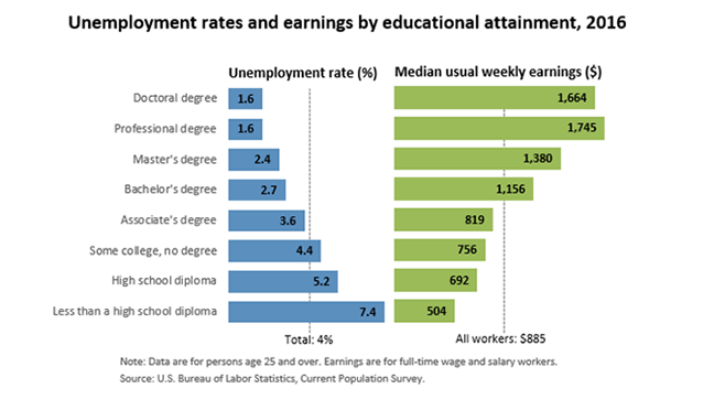 Edu earnings rates